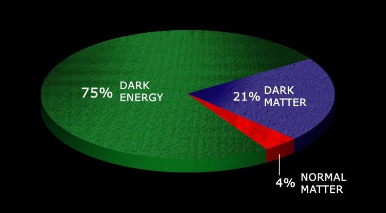Dark Matter Pie Chart