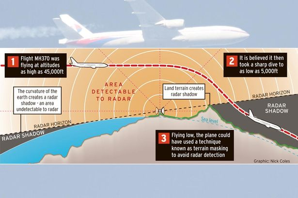 Missing-flight-MH370-Graphic radar shadow