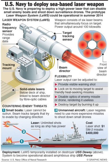 MILITARY: U.S. Navy to deploy sea-based laser weapon