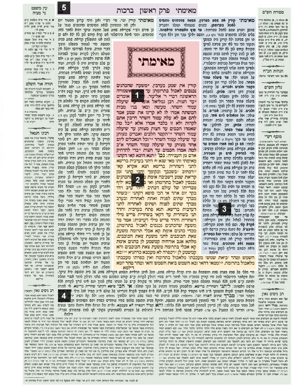 Layout of the Talmud
